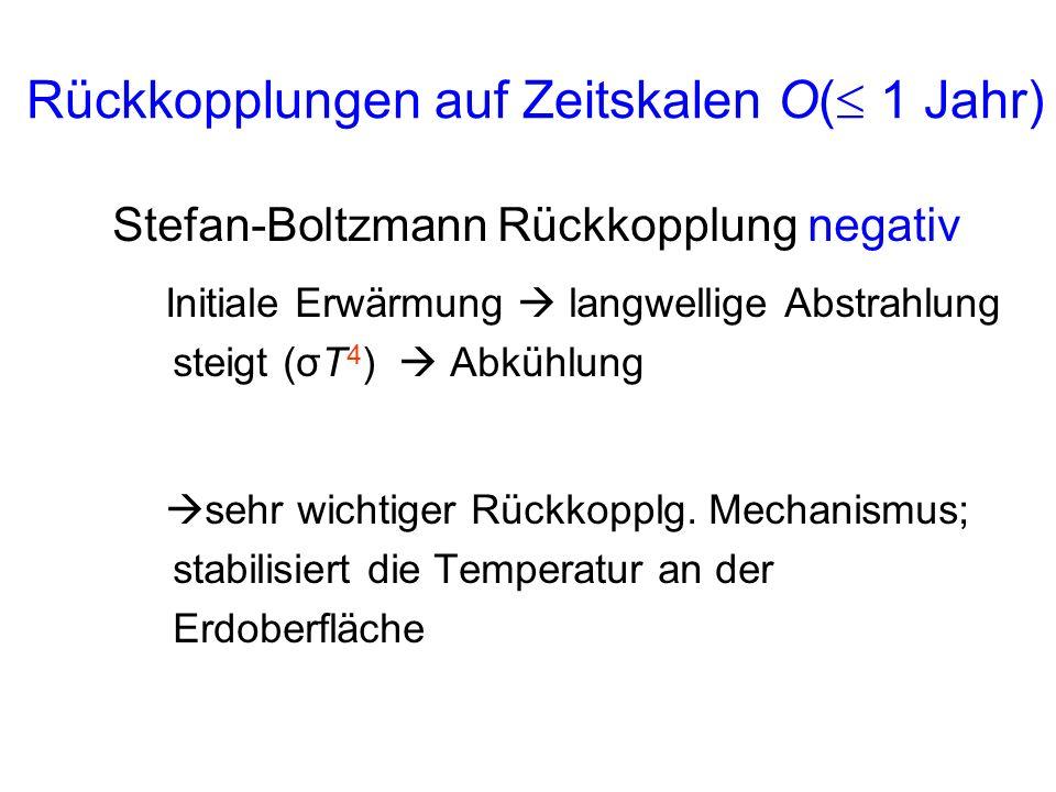 Rückkopplungen auf Zeitskalen O( 1 Jahr) Stefan-Boltzmann Rückkopplung negativ Initiale Erwärmung langwellige Abstrahlung steigt (σT 4 ) Abkühlung seh