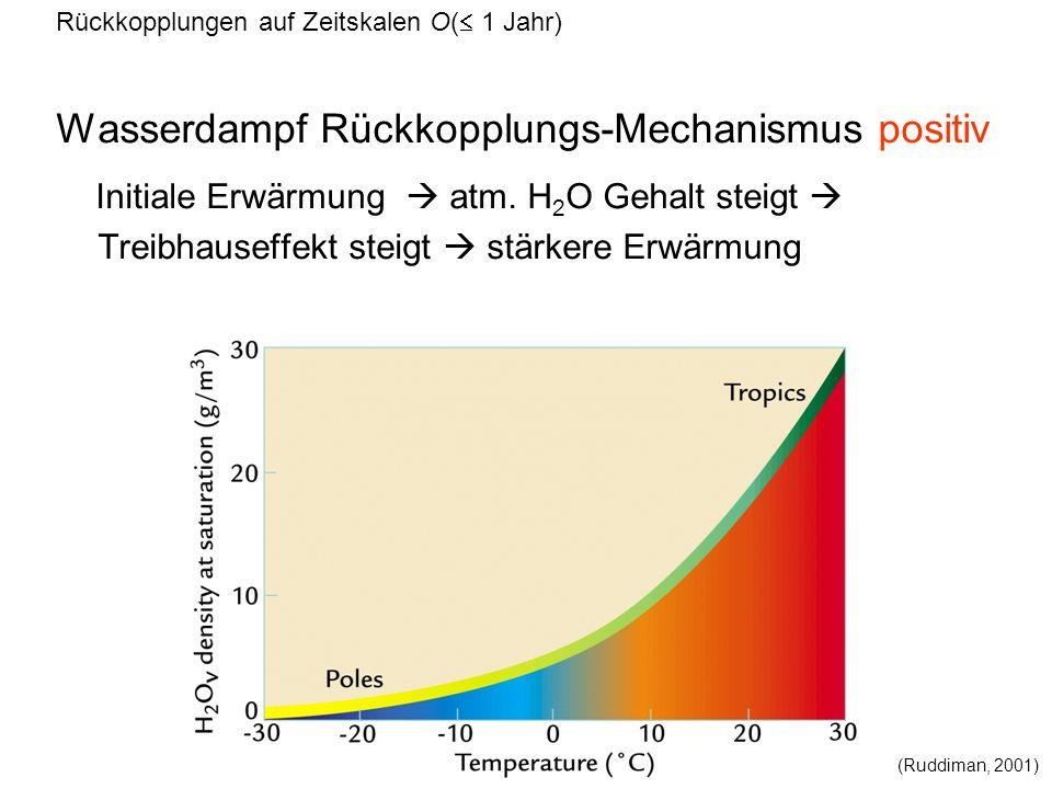 Wasserdampf Rückkopplungs-Mechanismus positiv Initiale Erwärmung atm. H 2 O Gehalt steigt Treibhauseffekt steigt stärkere Erwärmung (Ruddiman, 2001) R
