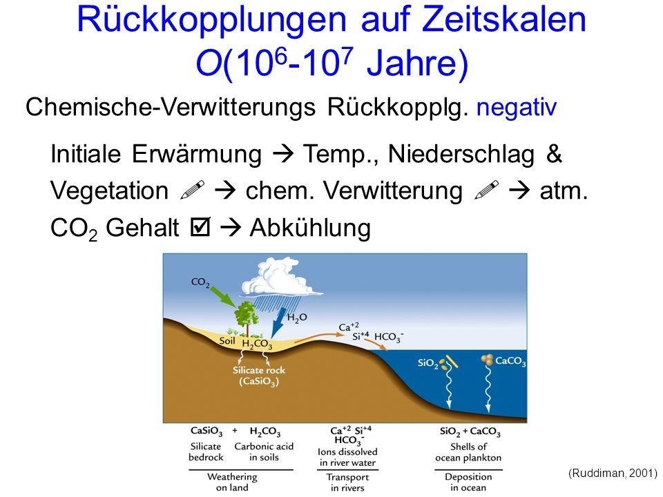 Rückkopplungen auf Zeitskalen O(10 6 -10 7 Jahre) (Ruddiman, 2001) Chemische-Verwitterungs Rückkopplg. negativ Initiale Erwärmung Temp., Niederschlag