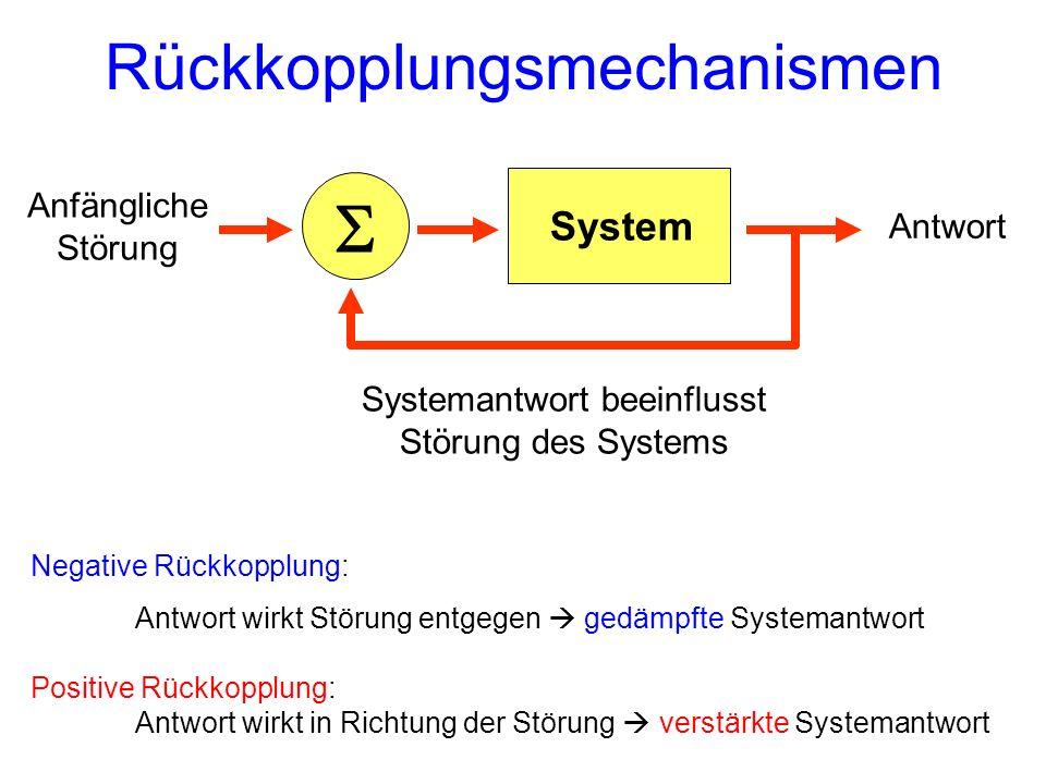 Rückkopplungsmechanismen System Anfängliche Störung Antwort Systemantwort beeinflusst Störung des Systems Negative Rückkopplung: Antwort wirkt Störung