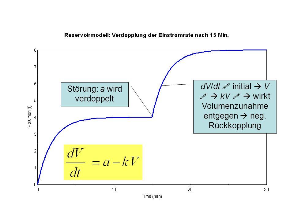 Störung: a wird verdoppelt dV/dt initial V kV wirkt Volumenzunahme entgegen neg. Rückkopplung