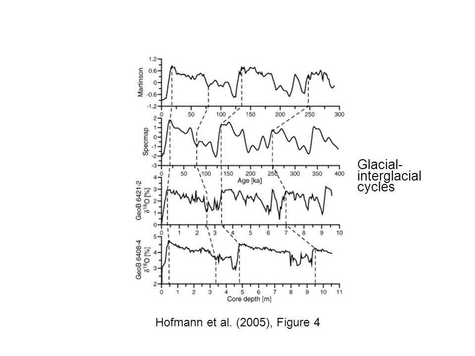 Hofmann et al. (2005), Figure 4 Glacial- interglacial cycles
