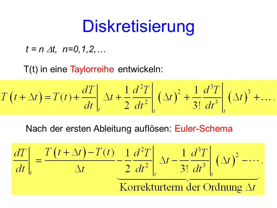 T(t) in eine Taylorreihe entwickeln: t = n t, n=0,1,2,… Nach der ersten Ableitung auflösen: Euler-Schema Diskretisierung