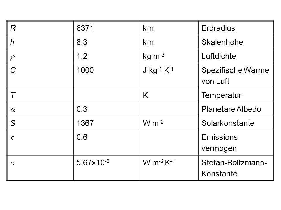 R6371kmErdradius h8.3kmSkalenhöhe 1.2kg m -3 Luftdichte C1000J kg -1 K -1 Spezifische Wärme von Luft TKTemperatur 0.3Planetare Albedo S1367W m -2 Solarkonstante 0.6 Emissions- vermögen 5.67x10 -8 W m -2 K -4 Stefan-Boltzmann- Konstante
