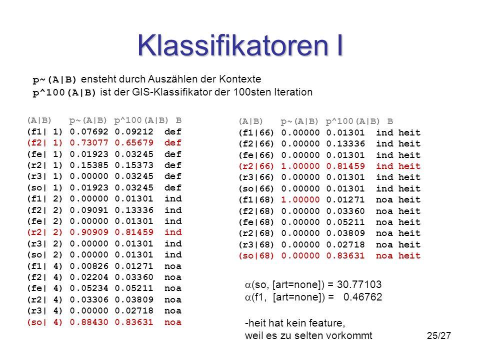 25/27 Klassifikatoren I (A|B) p~(A|B) p^100(A|B) B (f1| 1) 0.07692 0.09212 def (f2| 1) 0.73077 0.65679 def (fe| 1) 0.01923 0.03245 def (r2| 1) 0.15385 0.15373 def (r3| 1) 0.00000 0.03245 def (so| 1) 0.01923 0.03245 def (f1| 2) 0.00000 0.01301 ind (f2| 2) 0.09091 0.13336 ind (fe| 2) 0.00000 0.01301 ind (r2| 2) 0.90909 0.81459 ind (r3| 2) 0.00000 0.01301 ind (so| 2) 0.00000 0.01301 ind (f1| 4) 0.00826 0.01271 noa (f2| 4) 0.02204 0.03360 noa (fe| 4) 0.05234 0.05211 noa (r2| 4) 0.03306 0.03809 noa (r3| 4) 0.00000 0.02718 noa (so| 4) 0.88430 0.83631 noa (A|B) p~(A|B) p^100(A|B) B (f1|66) 0.00000 0.01301 ind heit (f2|66) 0.00000 0.13336 ind heit (fe|66) 0.00000 0.01301 ind heit (r2|66) 1.00000 0.81459 ind heit (r3|66) 0.00000 0.01301 ind heit (so|66) 0.00000 0.01301 ind heit (f1|68) 1.00000 0.01271 noa heit (f2|68) 0.00000 0.03360 noa heit (fe|68) 0.00000 0.05211 noa heit (r2|68) 0.00000 0.03809 noa heit (r3|68) 0.00000 0.02718 noa heit (so|68) 0.00000 0.83631 noa heit (so, [art=none]) = 30.77103 (f1, [art=none]) = 0.46762 -heit hat kein feature, weil es zu selten vorkommt p~(A|B) ensteht durch Auszählen der Kontexte p^100(A|B) ist der GIS-Klassifikator der 100sten Iteration