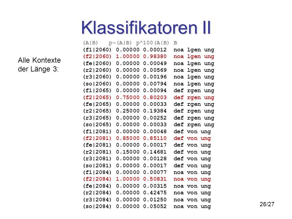 26/27 Klassifikatoren II (A|B) p~(A|B) p^100(A|B) B (f1|2060) 0.00000 0.00012 noa lgen ung (f2|2060) 1.00000 0.98380 noa lgen ung (fe|2060) 0.00000 0.00049 noa lgen ung (r2|2060) 0.00000 0.00569 noa lgen ung (r3|2060) 0.00000 0.00196 noa lgen ung (so|2060) 0.00000 0.00794 noa lgen ung (f1|2065) 0.00000 0.00094 def rgen ung (f2|2065) 0.75000 0.80203 def rgen ung (fe|2065) 0.00000 0.00033 def rgen ung (r2|2065) 0.25000 0.19384 def rgen ung (r3|2065) 0.00000 0.00252 def rgen ung (so|2065) 0.00000 0.00033 def rgen ung (f1|2081) 0.00000 0.00048 def von ung (f2|2081) 0.85000 0.85110 def von ung (fe|2081) 0.00000 0.00017 def von ung (r2|2081) 0.15000 0.14681 def von ung (r3|2081) 0.00000 0.00128 def von ung (so|2081) 0.00000 0.00017 def von ung (f1|2084) 0.00000 0.00077 noa von ung (f2|2084) 1.00000 0.50831 noa von ung (fe|2084) 0.00000 0.00315 noa von ung (r2|2084) 0.00000 0.42475 noa von ung (r3|2084) 0.00000 0.01250 noa von ung (so|2084) 0.00000 0.05052 noa von ung Alle Kontexte der Länge 3: