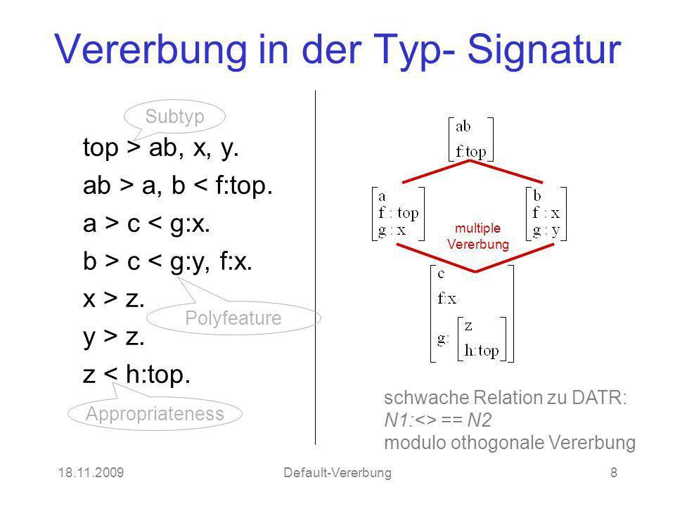 18.11.2009Default-Vererbung8 Vererbung in der Typ- Signatur top > ab, x, y. ab > a, b < f:top. a > c < g:x. b > c < g:y, f:x. x > z. y > z. z < h:top.