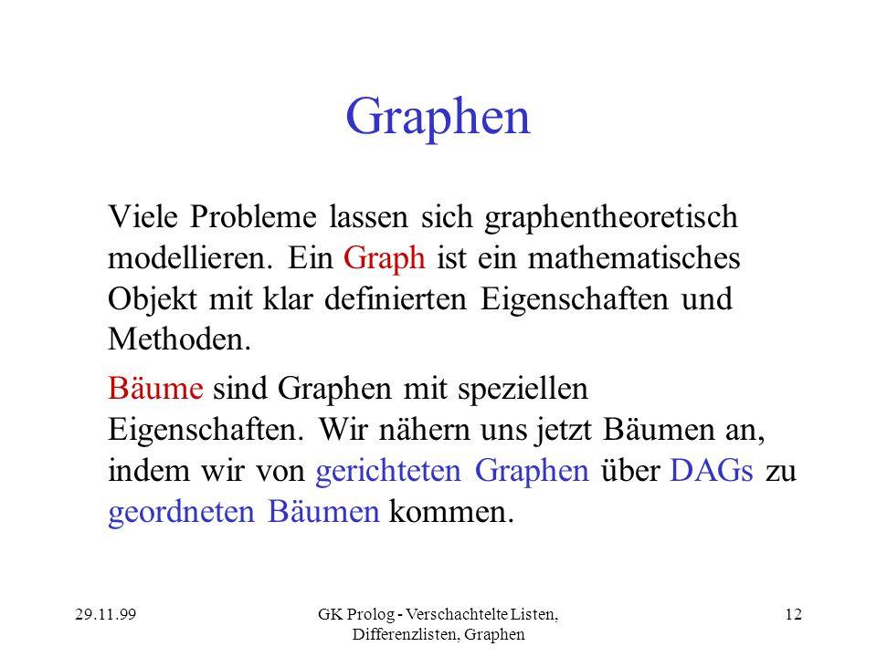 29.11.99GK Prolog - Verschachtelte Listen, Differenzlisten, Graphen 12 Graphen Viele Probleme lassen sich graphentheoretisch modellieren. Ein Graph is
