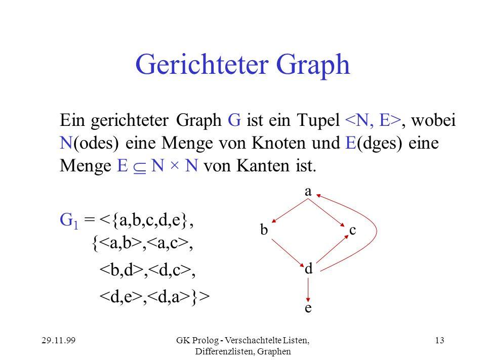29.11.99GK Prolog - Verschachtelte Listen, Differenzlisten, Graphen 13 Gerichteter Graph Ein gerichteter Graph G ist ein Tupel, wobei N(odes) eine Men