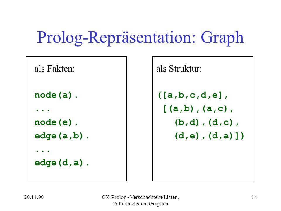 29.11.99GK Prolog - Verschachtelte Listen, Differenzlisten, Graphen 14 Prolog-Repräsentation: Graph als Fakten: node(a).... node(e). edge(a,b).... edg