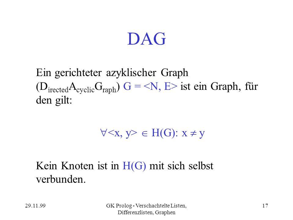 29.11.99GK Prolog - Verschachtelte Listen, Differenzlisten, Graphen 17 DAG Ein gerichteter azyklischer Graph (D irected A cyclic G raph ) G = ist ein
