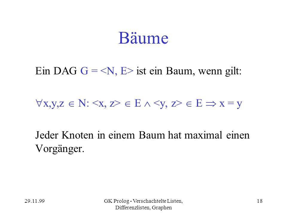 29.11.99GK Prolog - Verschachtelte Listen, Differenzlisten, Graphen 18 Bäume Ein DAG G = ist ein Baum, wenn gilt: x,y,z N: E E x = y Jeder Knoten in e