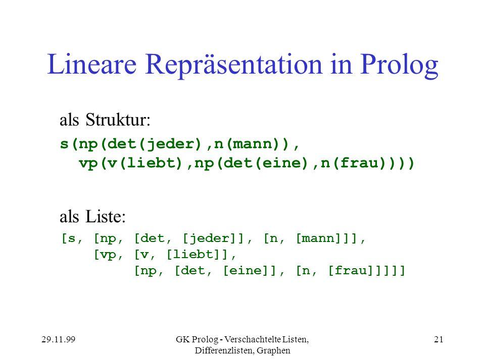 29.11.99GK Prolog - Verschachtelte Listen, Differenzlisten, Graphen 21 Lineare Repräsentation in Prolog als Struktur: s(np(det(jeder),n(mann)), vp(v(l
