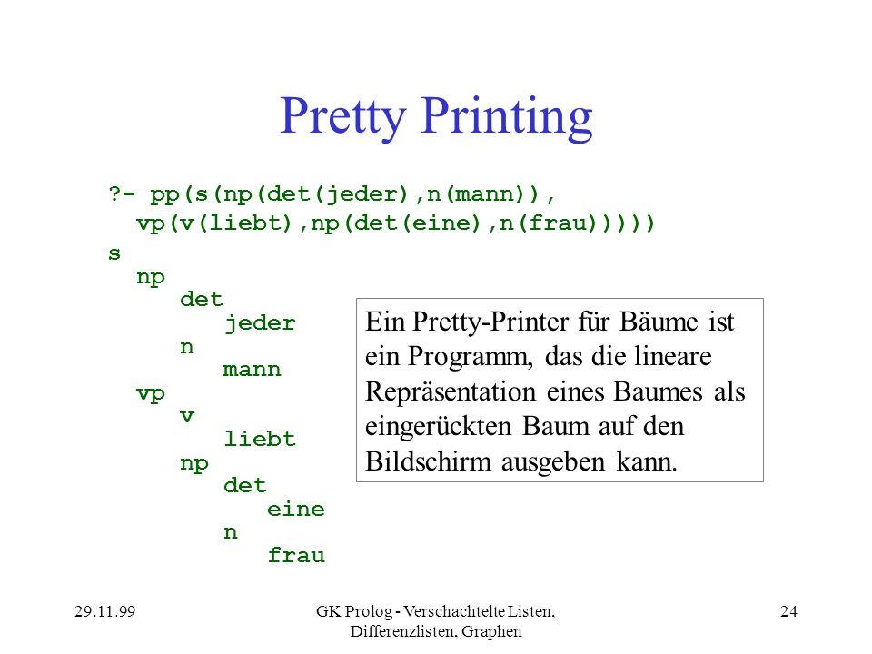 29.11.99GK Prolog - Verschachtelte Listen, Differenzlisten, Graphen 24 Pretty Printing ?- pp(s(np(det(jeder),n(mann)), vp(v(liebt),np(det(eine),n(frau