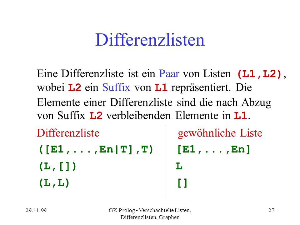 29.11.99GK Prolog - Verschachtelte Listen, Differenzlisten, Graphen 27 Differenzlisten Eine Differenzliste ist ein Paar von Listen (L1,L2), wobei L2 e