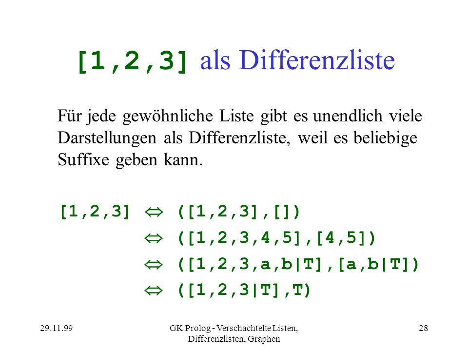 29.11.99GK Prolog - Verschachtelte Listen, Differenzlisten, Graphen 28 [1,2,3] als Differenzliste Für jede gewöhnliche Liste gibt es unendlich viele D