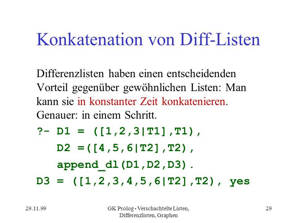 29.11.99GK Prolog - Verschachtelte Listen, Differenzlisten, Graphen 29 Konkatenation von Diff-Listen Differenzlisten haben einen entscheidenden Vortei