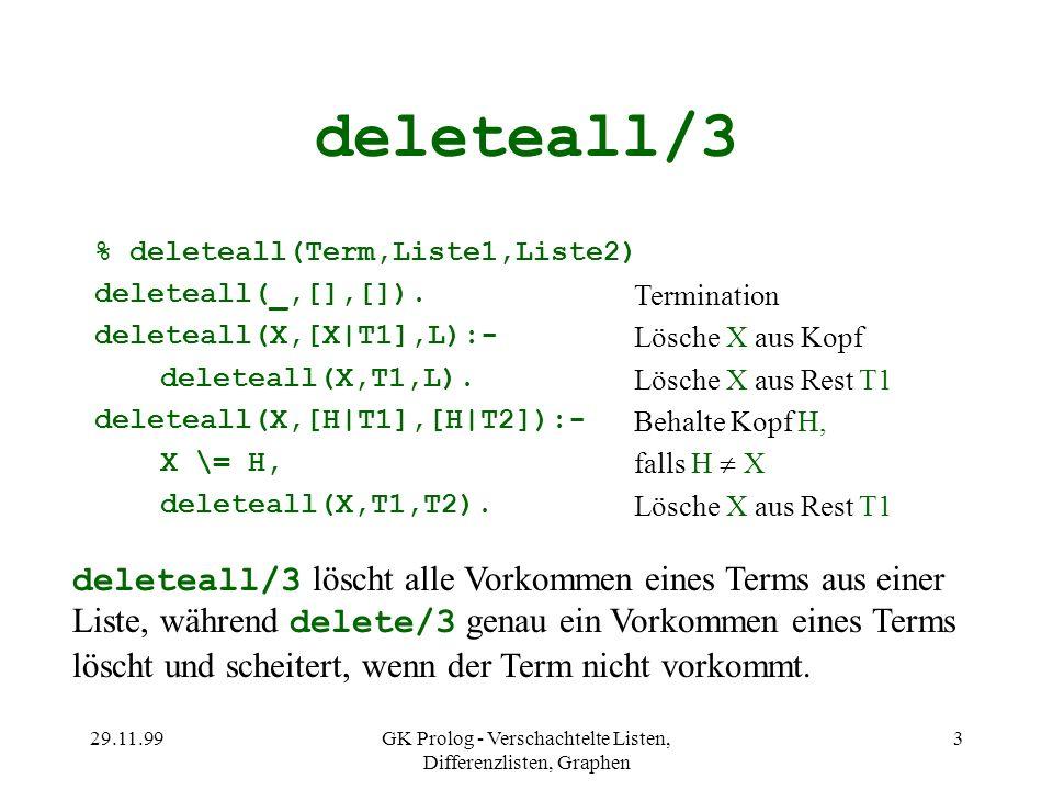 29.11.99GK Prolog - Verschachtelte Listen, Differenzlisten, Graphen 3 deleteall/3 % deleteall(Term,Liste1,Liste2) deleteall(_,[],[]). deleteall(X,[X|T