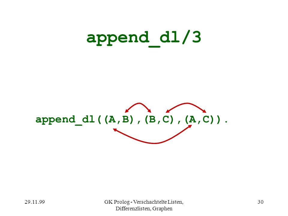 29.11.99GK Prolog - Verschachtelte Listen, Differenzlisten, Graphen 30 append_dl/3 append_dl((A,B),(B,C),(A,C)).