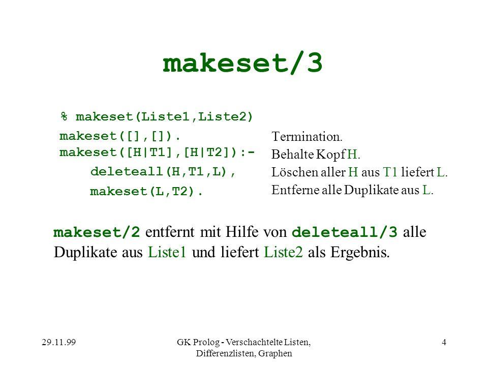 29.11.99GK Prolog - Verschachtelte Listen, Differenzlisten, Graphen 4 makeset/3 % makeset(Liste1,Liste2) makeset([],[]). makeset([H|T1],[H|T2]):- dele