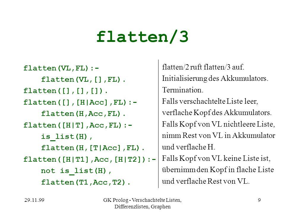 29.11.99GK Prolog - Verschachtelte Listen, Differenzlisten, Graphen 9 flatten/3 flatten(VL,FL):- flatten(VL,[],FL). flatten([],[],[]). flatten([],[H|A