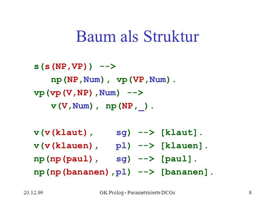 20.12.99GK Prolog - Parametrisierte DCGs8 Baum als Struktur s(s(NP,VP)) --> np(NP,Num), vp(VP,Num). vp(vp(V,NP),Num) --> v(V,Num), np(NP,_). v(v(klaut