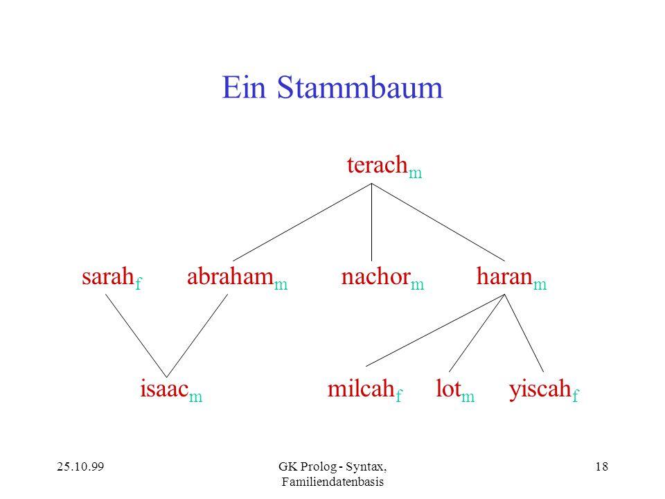 25.10.99GK Prolog - Syntax, Familiendatenbasis 18 Ein Stammbaum terach m sarah f abraham m nachor m haran m isaac m milcah f lot m yiscah f