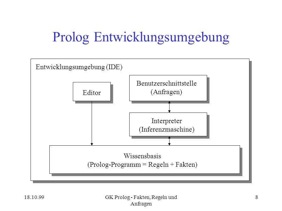 18.10.99GK Prolog - Fakten, Regeln und Anfragen 8 Prolog Entwicklungsumgebung Entwicklungsumgebung (IDE) Editor Interpreter (Inferenzmaschine) Benutze