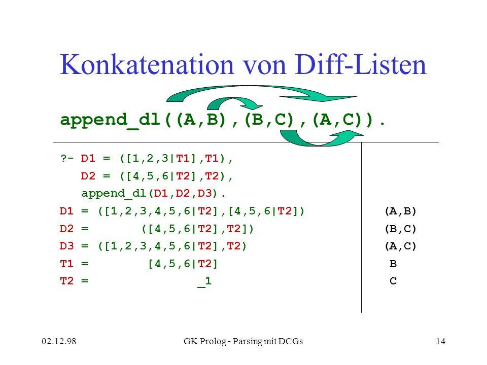 02.12.98GK Prolog - Parsing mit DCGs14 Konkatenation von Diff-Listen append_dl((A,B),(B,C),(A,C)). ?- D1 = ([1,2,3|T1],T1), D2 = ([4,5,6|T2],T2), appe