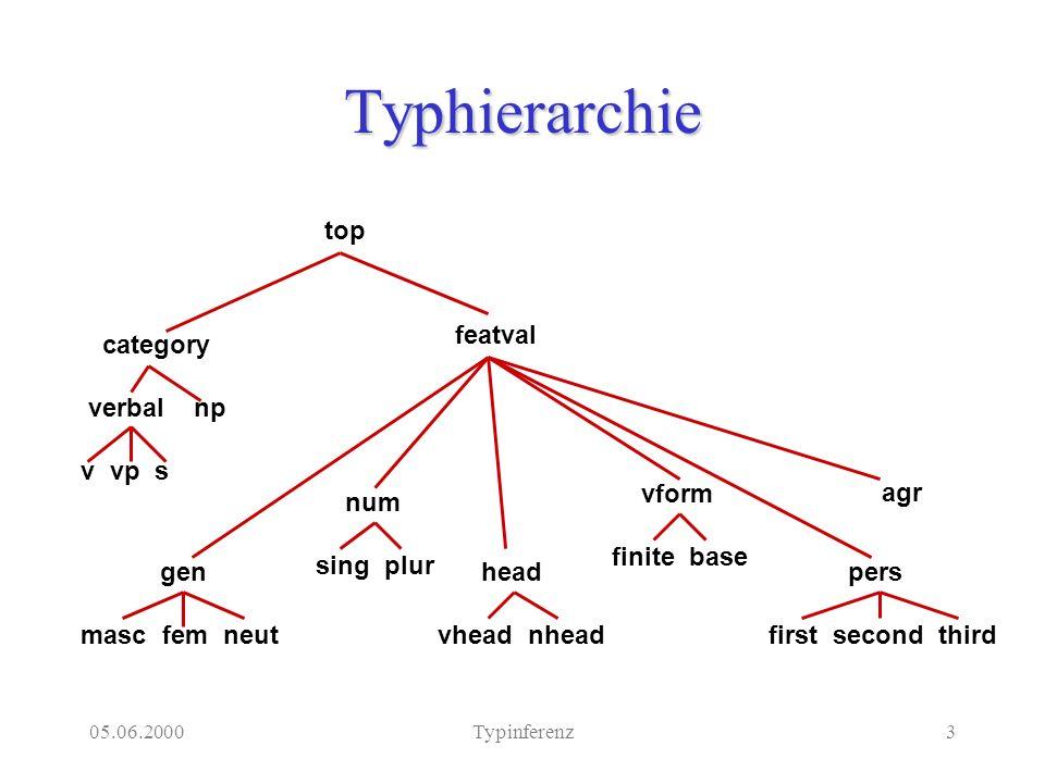 05.06.2000Typinferenz3 Typhierarchie category verbal np v vp s head vhead nhead gen masc fem neut pers first second third num sing plur vform finite b