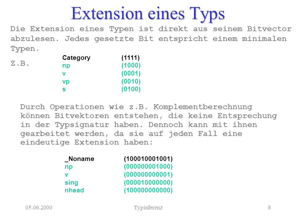 05.06.2000Typinferenz19 Problem: Identische Bitvektoren In bestimmten Fällen kann es dazu kommen, daß im Typenverband mehreren Typen derselbe Bitvektor zugewiesen wird.