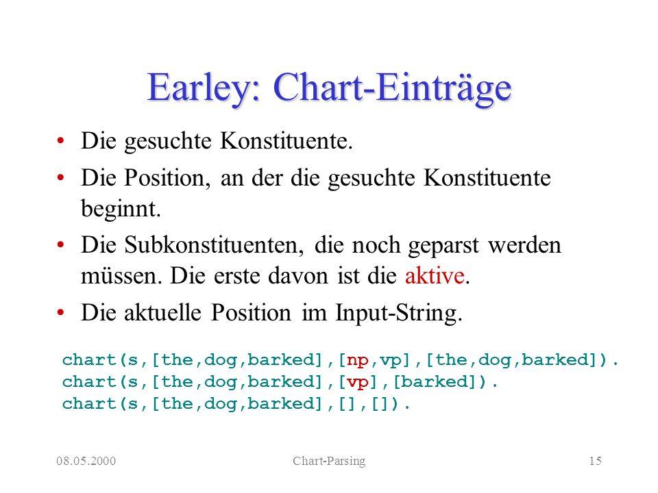 08.05.2000Chart-Parsing15 Earley: Chart-Einträge Die gesuchte Konstituente. Die Position, an der die gesuchte Konstituente beginnt. Die Subkonstituent