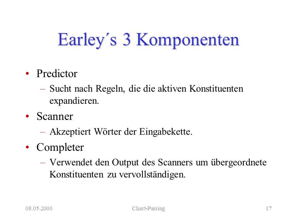 08.05.2000Chart-Parsing17 Earley´s 3 Komponenten Predictor –Sucht nach Regeln, die die aktiven Konstituenten expandieren. Scanner –Akzeptiert Wörter d
