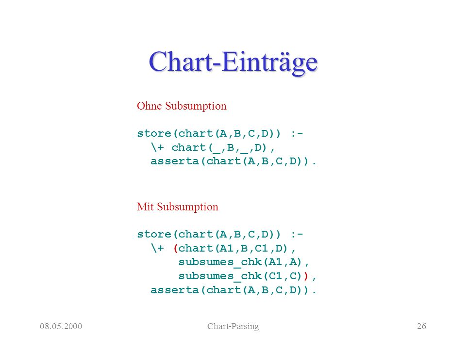 08.05.2000Chart-Parsing26 Chart-Einträge Ohne Subsumption store(chart(A,B,C,D)) :- \+ chart(_,B,_,D), asserta(chart(A,B,C,D)).