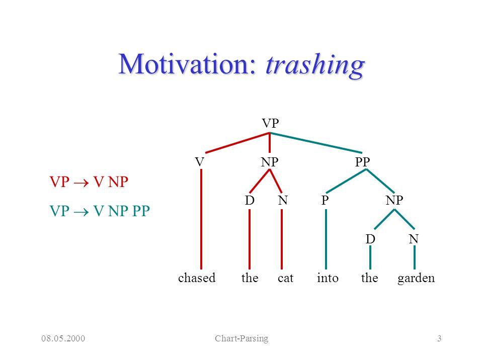 08.05.2000Chart-Parsing4 Chart In der Tabelle wird für jede Konstituente ein Eintrag gespeichert: –Name der Konstituente –wo sie beginnt –wo sie endet Beispiel chart(np,[the,cat,into,the,garden],[into,the,garden]).