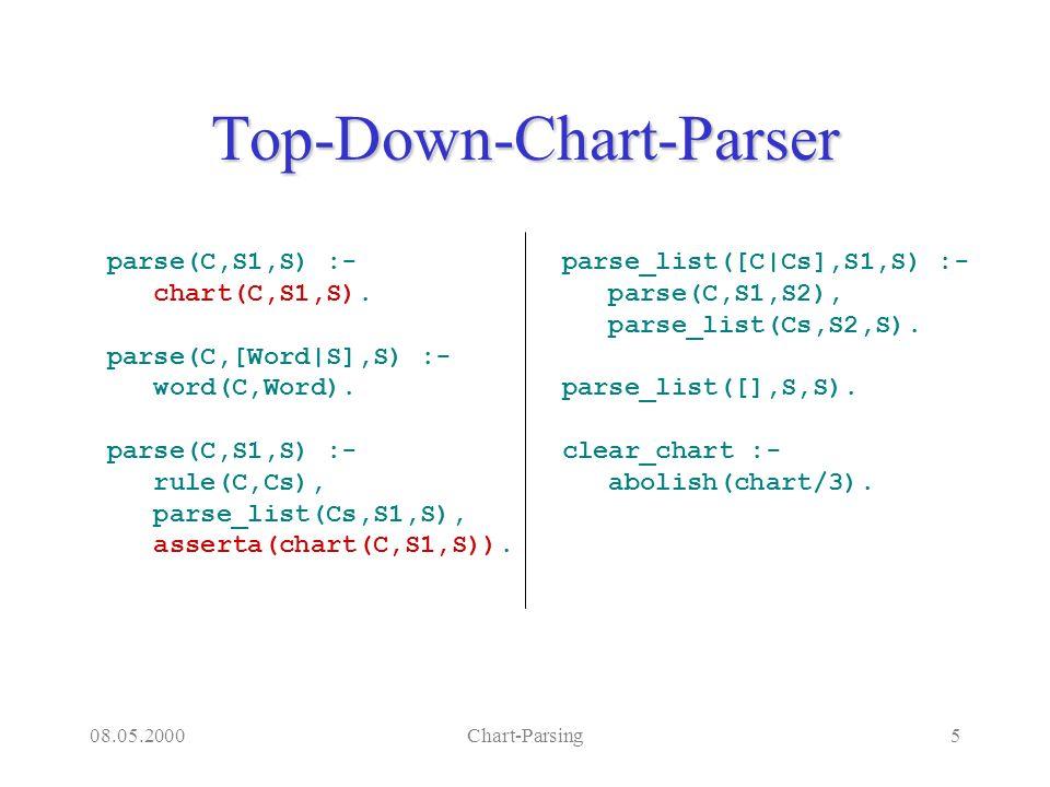 08.05.2000Chart-Parsing5 Top-Down-Chart-Parser parse(C,S1,S) :- chart(C,S1,S). parse(C,[Word|S],S) :- word(C,Word). parse(C,S1,S) :- rule(C,Cs), parse