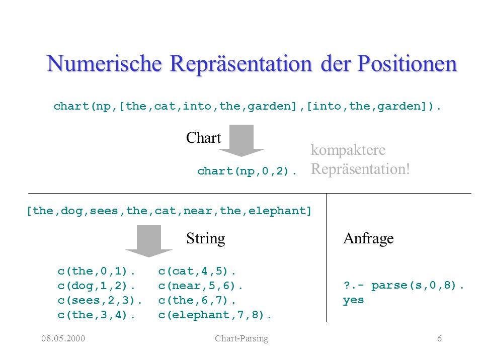 08.05.2000Chart-Parsing17 Earley´s 3 Komponenten Predictor –Sucht nach Regeln, die die aktiven Konstituenten expandieren.
