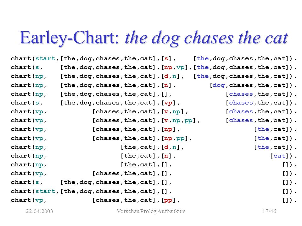 22.04.2003Vorschau Prolog Aufbaukurs17/46 Earley-Chart: the dog chases the cat chart(start,[the,dog,chases,the,cat],[s], [the,dog,chases,the,cat]).