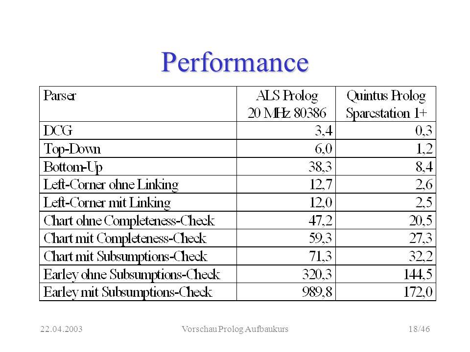 22.04.2003Vorschau Prolog Aufbaukurs18/46 Performance
