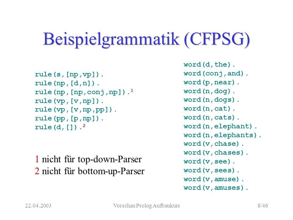 22.04.2003Vorschau Prolog Aufbaukurs8/46 Beispielgrammatik (CFPSG) rule(s,[np,vp]).