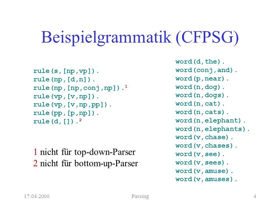 17.04.2000Parsing4 Beispielgrammatik (CFPSG) rule(s,[np,vp]).