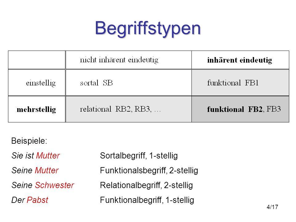5/17 Kontextuelle Merkmale Morphologische Eigenschaften –Deadjektivische Nomen sind häufig funktional: Grösse, Intelligenz, … –ebenso deverbale Nomen: Krümmung, Dauer, … –und Komposita mit: -wert, -grad, -grösse, … Grammatische Besonderheiten –Possessivkonstruktionen: seine Mutter (2-stellig) –Definitheit: der, die, das (FB) vs.