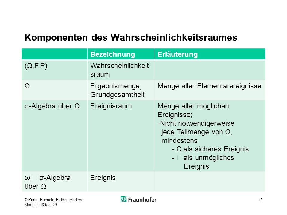 Komponenten des Wahrscheinlichkeitsraumes BezeichnungErläuterung (Ω,F,P)Wahrscheinlichkeit sraum ΩErgebnismenge, Grundgesamtheit Menge aller Elementar
