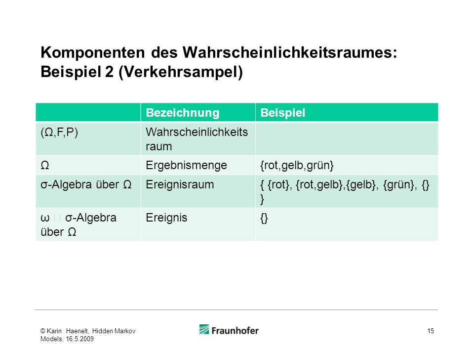Komponenten des Wahrscheinlichkeitsraumes: Beispiel 2 (Verkehrsampel) BezeichnungBeispiel (Ω,F,P)Wahrscheinlichkeits raum ΩErgebnismenge{rot,gelb,grün} σ-Algebra über ΩEreignisraum{ {rot}, {rot,gelb},{gelb}, {grün}, {} } ω σ-Algebra über Ω Ereignis{} © Karin Haenelt, Hidden Markov Models, 16.5.2009 15