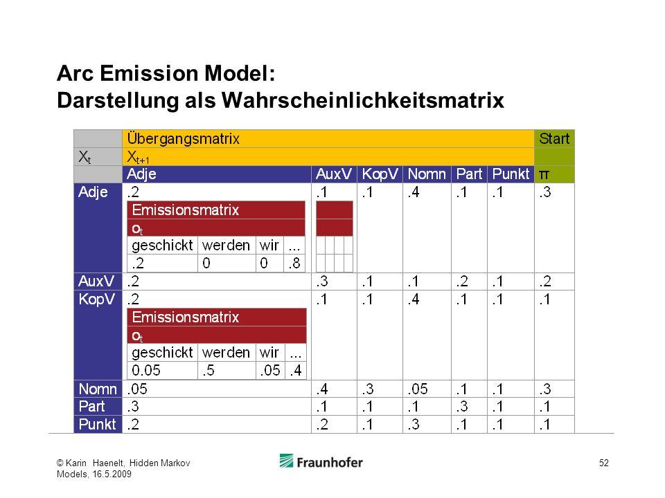 Arc Emission Model: Darstellung als Wahrscheinlichkeitsmatrix © Karin Haenelt, Hidden Markov Models, 16.5.2009 52