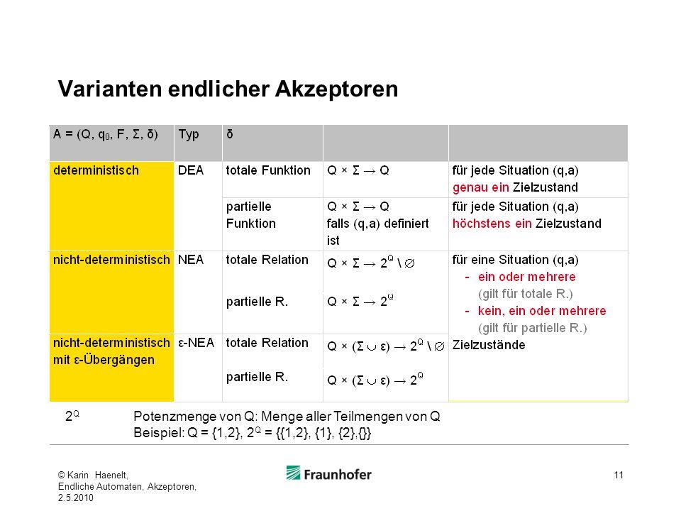 Varianten endlicher Akzeptoren 11 2 Q Potenzmenge von Q: Menge aller Teilmengen von Q Beispiel: Q = {1,2}, 2 Q = {{1,2}, {1}, {2},{}} © Karin Haenelt,