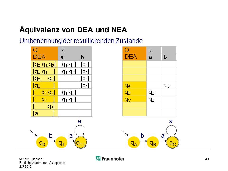 Äquivalenz von DEA und NEA 43 q0q0 b q1q1 a q 1,2 a qAqA b qBqB a qCqC a Umbenennung der resultierenden Zustände © Karin Haenelt, Endliche Automaten,