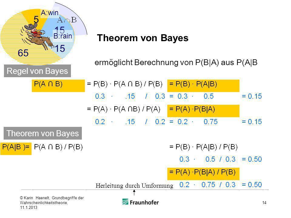 ,14 ermöglicht Berechnung von P(B|A) aus P(A|B Regel von Bayes Theorem von Bayes 15 5 65 15 A:win B:rain Herleitung durch Umformung Theorem von Bayes