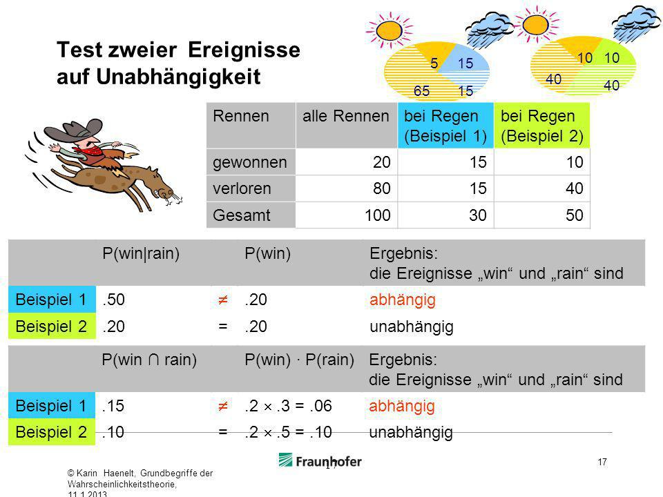 Test zweier Ereignisse auf Unabhängigkeit 17 Rennenalle Rennenbei Regen (Beispiel 1) bei Regen (Beispiel 2) gewonnen201510 verloren801540 Gesamt100305
