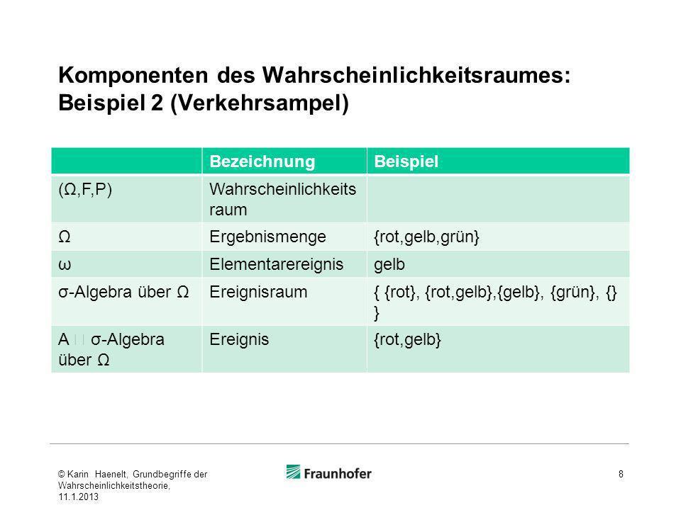 Komponenten des Wahrscheinlichkeitsraumes: Beispiel 2 (Verkehrsampel) 8 BezeichnungBeispiel (Ω,F,P)Wahrscheinlichkeits raum ΩErgebnismenge{rot,gelb,gr